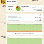 Pricing Monitor